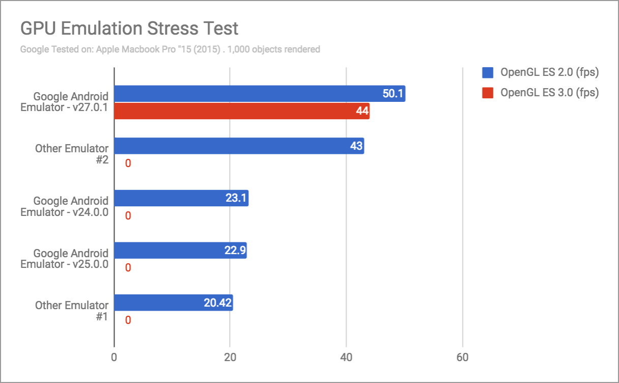 quick boot & the top features in the android emulator - gpu emulator stress test chart - Quick Boot & the Top Features in the Android Emulator