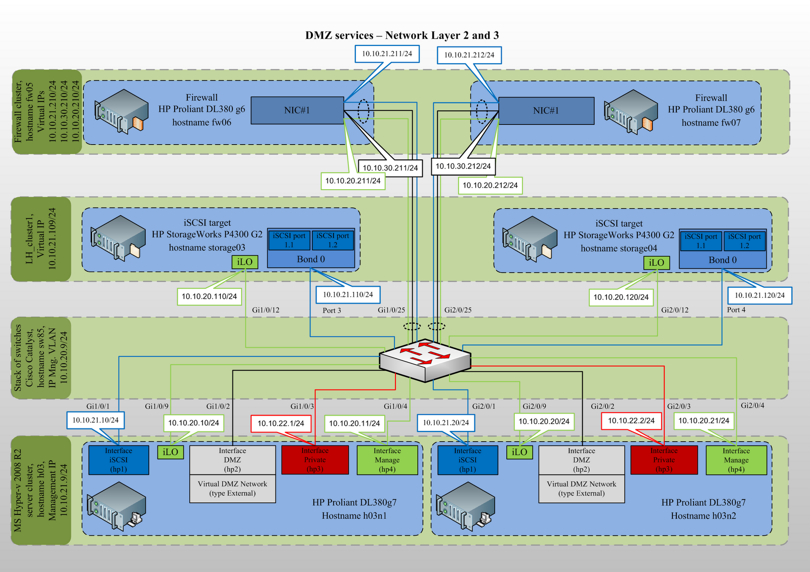 Hyper V Network Diagram Pioneer Mixtrax Fh X700bt Wiring Kreyda Creating Dmz Infrastructure In Ms Environment
