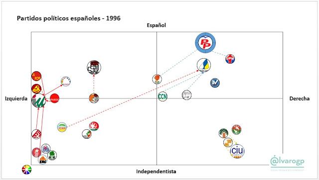 1996 - 40 años en Democracia - Evolución del espectro político español - Partidos políticos en España 1977-2017 -  Elecciones en España - el troblogdita - ÁlvaroGP - Social Media & SEO Strategist