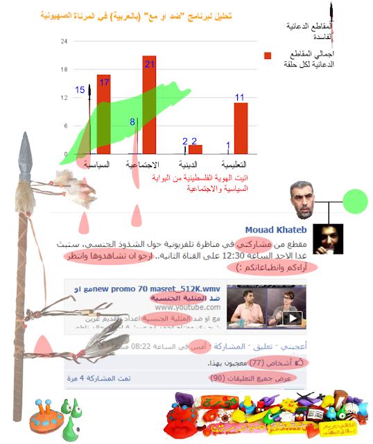 9a446776e هل اخترق الشاباك حركة الشيخ رائد فكريا؟- دراسة حول مشاركة الاسلاميين ...