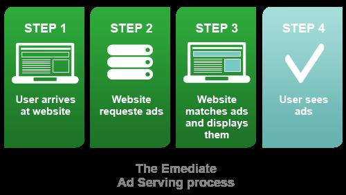 Ad serving process