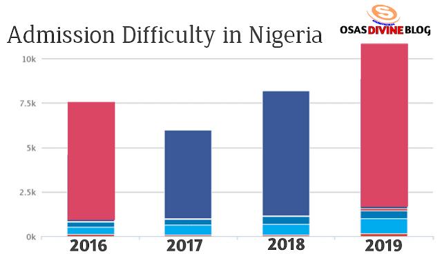gaining admission in Nigeria statistics