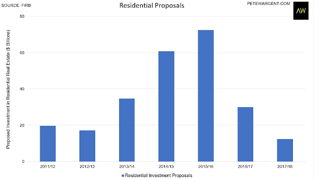 Here's why new residential construction to slow to a crawl over the next few years.