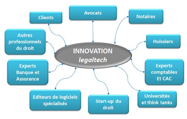 LegiStrat Village de la LegalTech mind map de l'écosystème juridique open innovation
