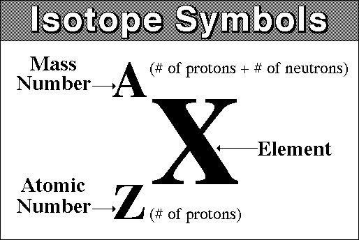 symbol atomic mass-#1