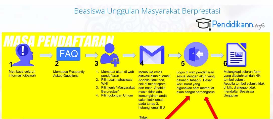 Info Beasiswa Unggulan Masyarakat Berprestasi Kemendikbud