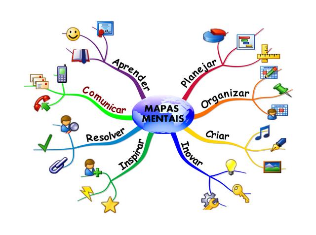 Exemplo de Mapa Mental. Fonte: https://www.mapamental.org/wp-content/uploads/2013/12/mapa_mental.png
