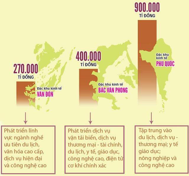 LUẬT  ĐƠN VỊ HÀNH CHÍNH  KINH TẾ ĐẶC BIỆT  VÂN ĐỒN, BẮC VÂN PHONG, PHÚ QUỐC