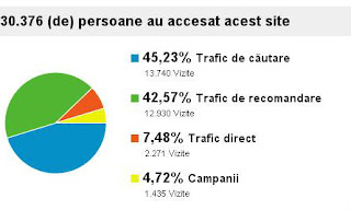 google analytics - trafic blog