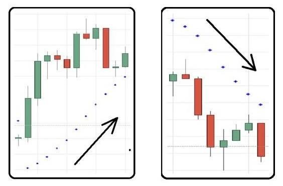 Индикатор Parabolic SAR на графике