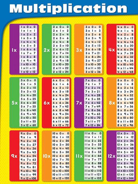 جدول الضرب كامل باللغة الأنجليزية