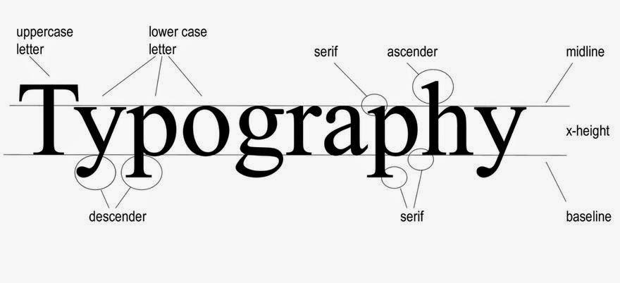 Graphic Design 1: Unit 3. Lesson 1-Typography in Design