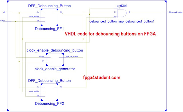VHDL code for debouncing buttons on FPGA - FPGA4student com
