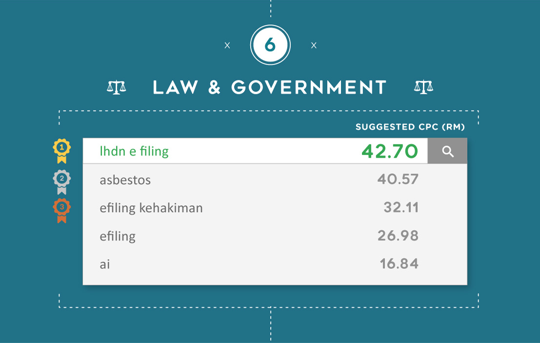 The most expensive Google keywords for Law & Government in Malaysia