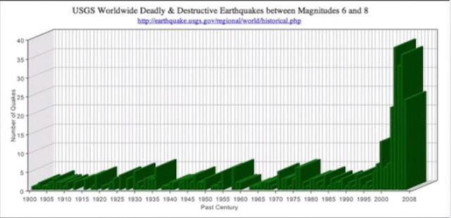 Evolução dos Terremotos de 1900 até 2008