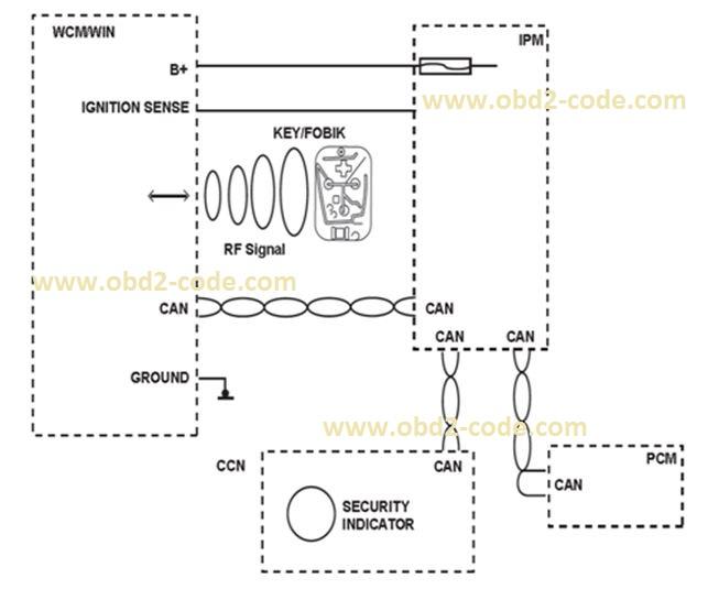 B2204 ECU Configuration Mismatch - Obd2-code