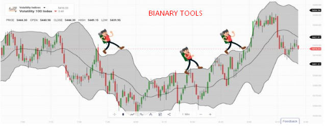 Smart charts forex