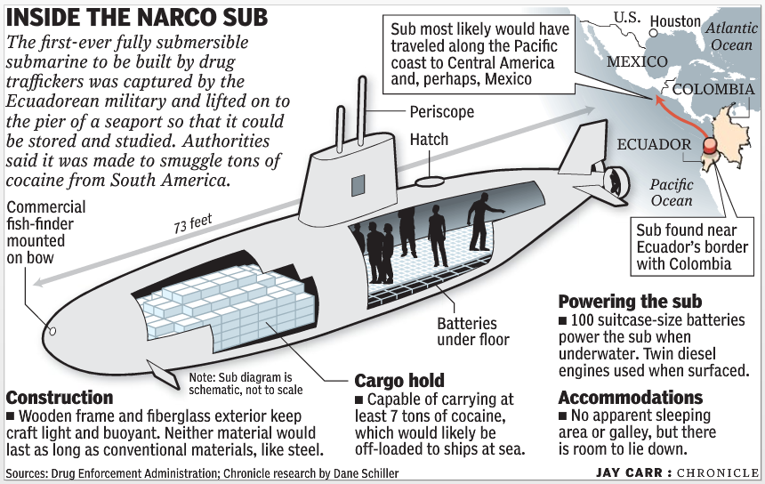 The Narco Sub