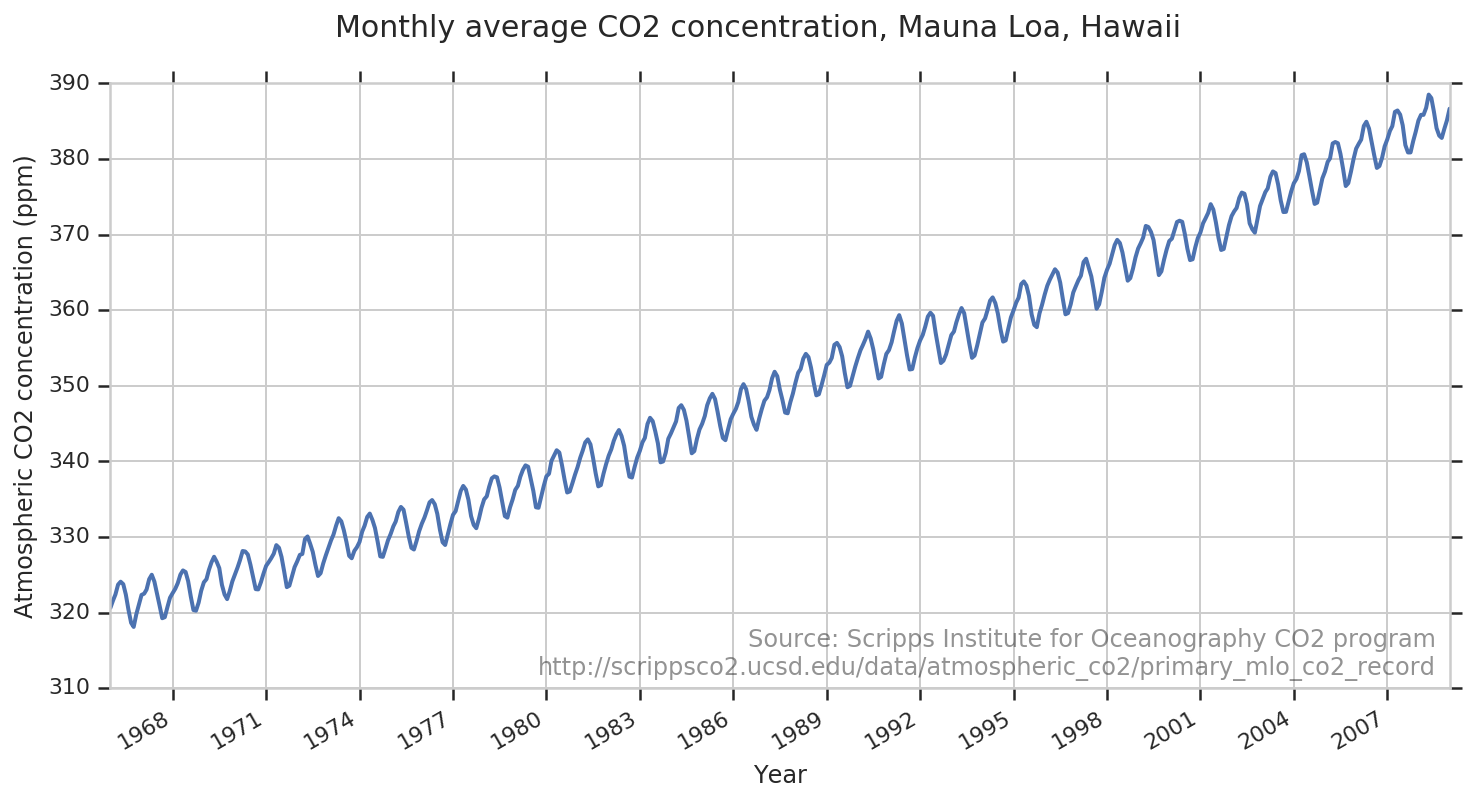 graph of CO2 concentration in Hawaii
