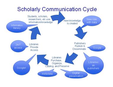 Siklus Komunikasi Ilmiah