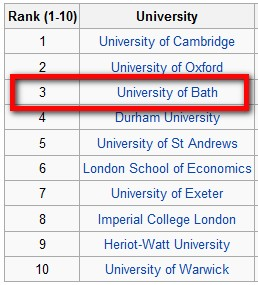 Sunday times ranks sussex among top 20 universities: broadcast.