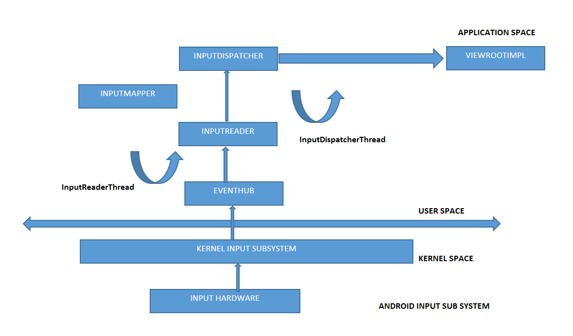 Android Input Framework Architecture[Part 1] : Introduction to