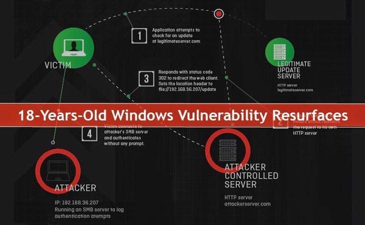 18-year-old Unpatched Vulnerability Affects All Versions of Microsoft Windows