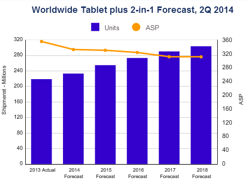 Media Tablet Growth Moves to the Emerging Markets