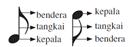 Pengertian dan jenis not (notasi musik)