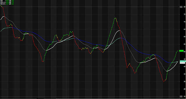 RSI Based Overbought Oversold Warning Zone