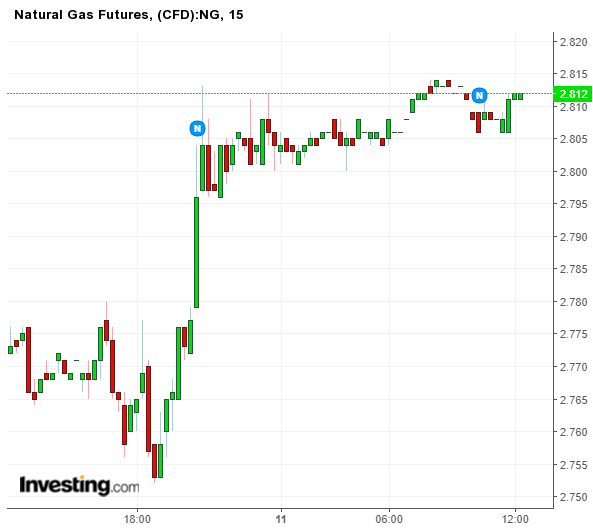 Positional and Intraday tips for Natural Gas and Crude Oil - Generatebucks.com