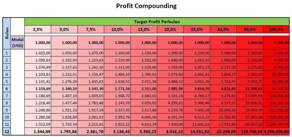 Cara trading forex pasti profit
