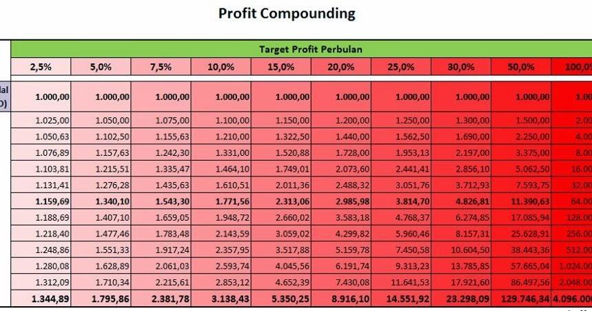 Cara profit dari forex