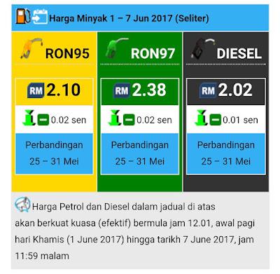 harga minyak baru, harga minyak mingguan, kpdnkk, baik buruk, minyak turun, seliter berapa rm, mac, april, june, jun