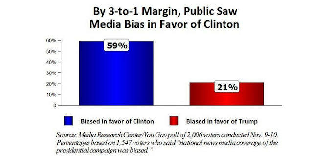 http://www.theblaze.com/news/2016/11/15/new-poll-shows-high-number-of-voters-recognized-and-rejected-democratic-media-bias/