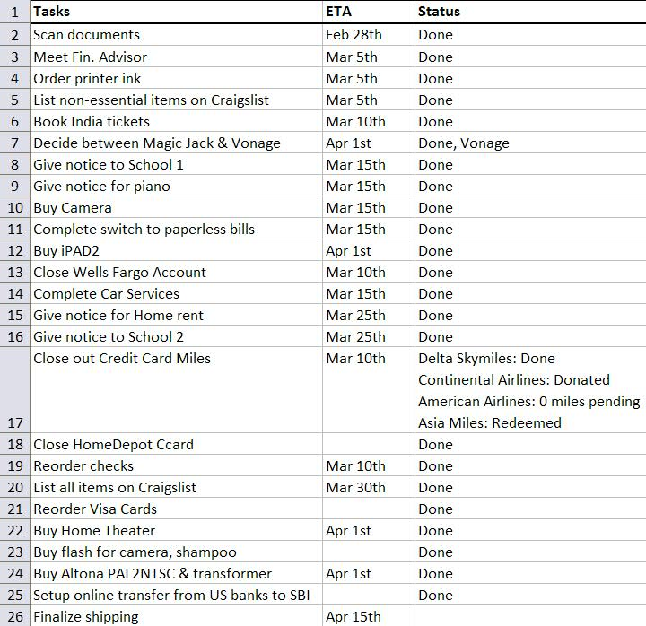 Mohan's R2I Guide: Sample checklist ...