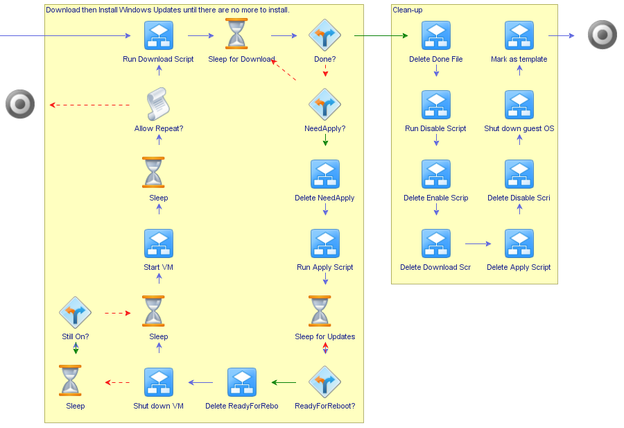 Updating VM Templates with vRealize Orchestrator, Part 3