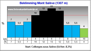 Beklimming Mont Saleve