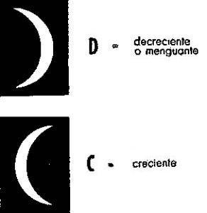 Resultado de imagen de luna creciente y decreciente orientación