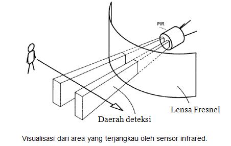 Desain Sistem Keamanan Gedung Menggunakan Pendeteksi