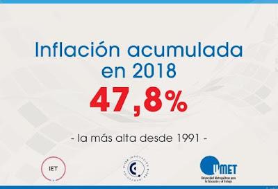 El desastre económico al que Cambiemos llevó a la Argentina, sigue batiendo récords. Ahora, la inflación más alta desde 1991 superando, incluso, a la del 2002 cuando estalló el país por los aires