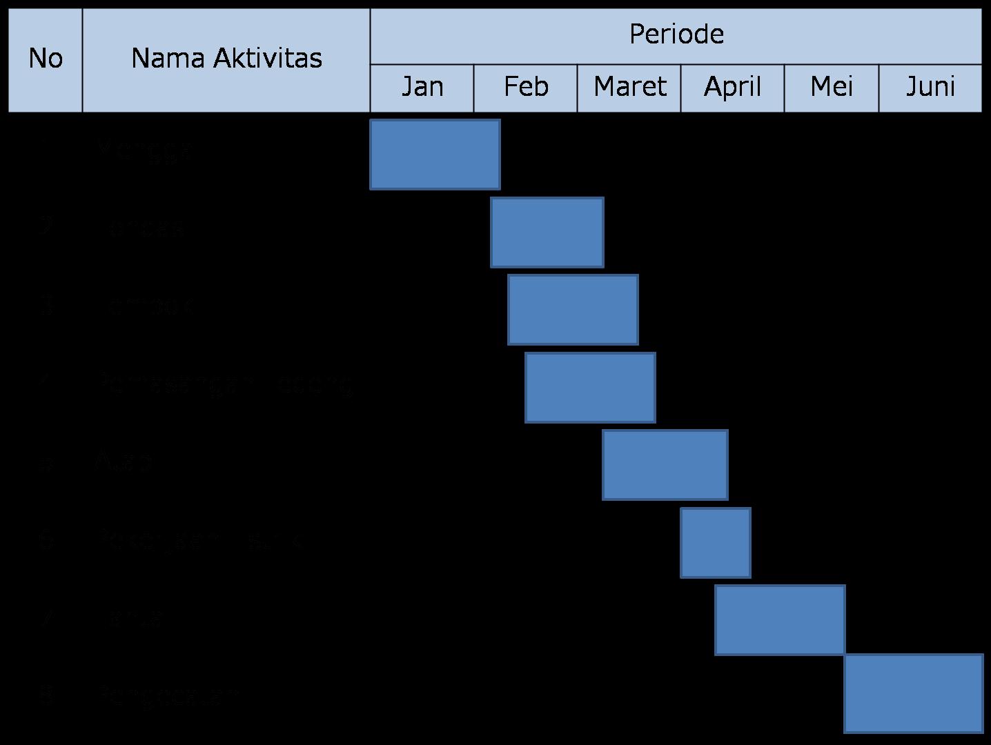 Contoh Soal Dan Materi Pelajaran 2 Contoh Gantt Chart Skripsi