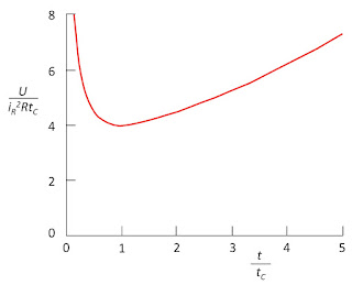 The energy of a stimulus pulse as a function of pulse duration.