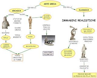 Mappe Arte Arte Greca Pre Ellenicageometrica Arcaica Classica