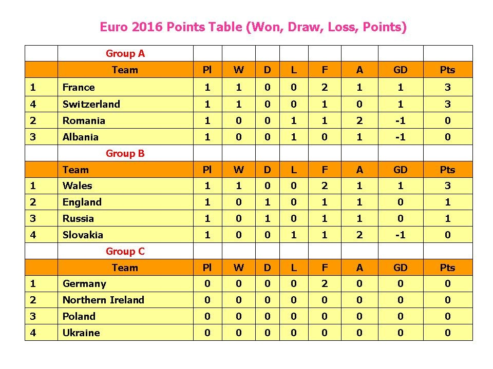 Learn New Things: UEFA Euro 2016 Points Table (Won, Draw