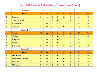 Euro 2016 Points Table,Played,Wins,Draws,Losses,Goals For,Goals Against,Goal Difference,Points,Football/Soccer UEFA Euro 2016 Points Table,Euro 2016 Points Table full,latest point table,all teams points table,fixture,win,loss,groups point,teams point,group stage,points stage,full points table,football euro 2016,soccer euro 2016,teams stage,latest points updates,euro cup table,match point,goals Football/Soccer UEFA Euro 2016 Points Table (Played, Wins, Draws, Losses, Goals For, Goals Against, Goal Difference, Points)  Click this link for latest points table...    Group A Team: France, Switzerland, Romania, Albania Group B Team : Wales, England, Russia, Slovakia Group C Team : Germany, Northern Ireland, Poland, Ukraine Group D Team : Croatia, Czech Republic, Spain, Turkey Group E Team : Belgium, Italy, Republic of Ireland, Sweden Group F Team : Austria, Hungary, Iceland, Portugal