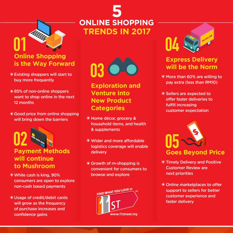 5 Malaysia Online Shopping Trends In 2017 Ecinsider News