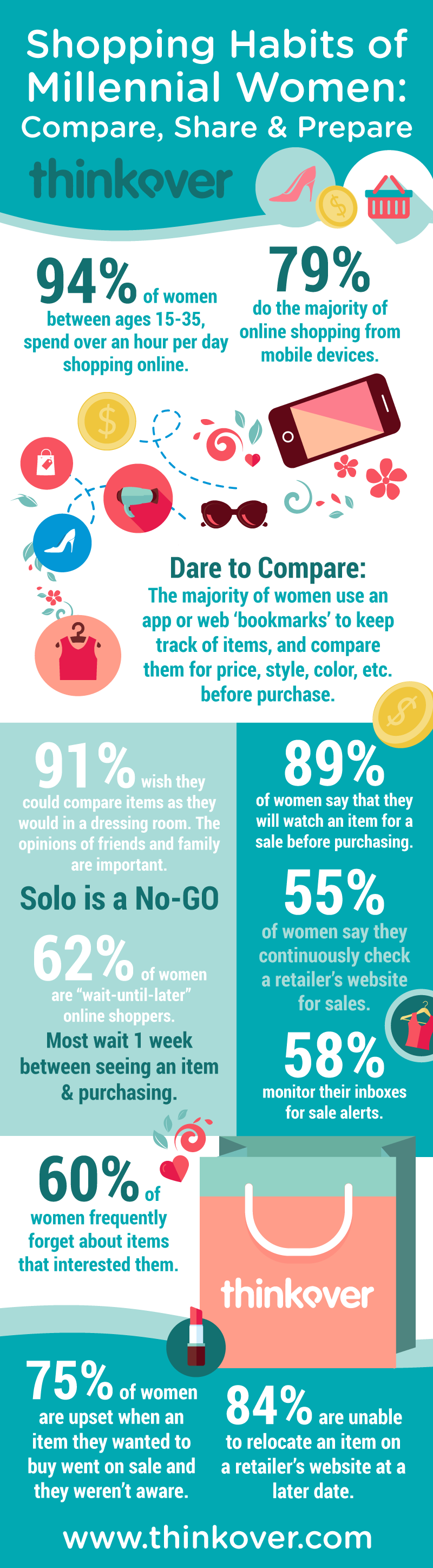 Surprising Millennial Shopping Habits Compare Share