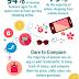 Surprising Millennial Shopping Habits: Compare, Share & Prepare Infographic