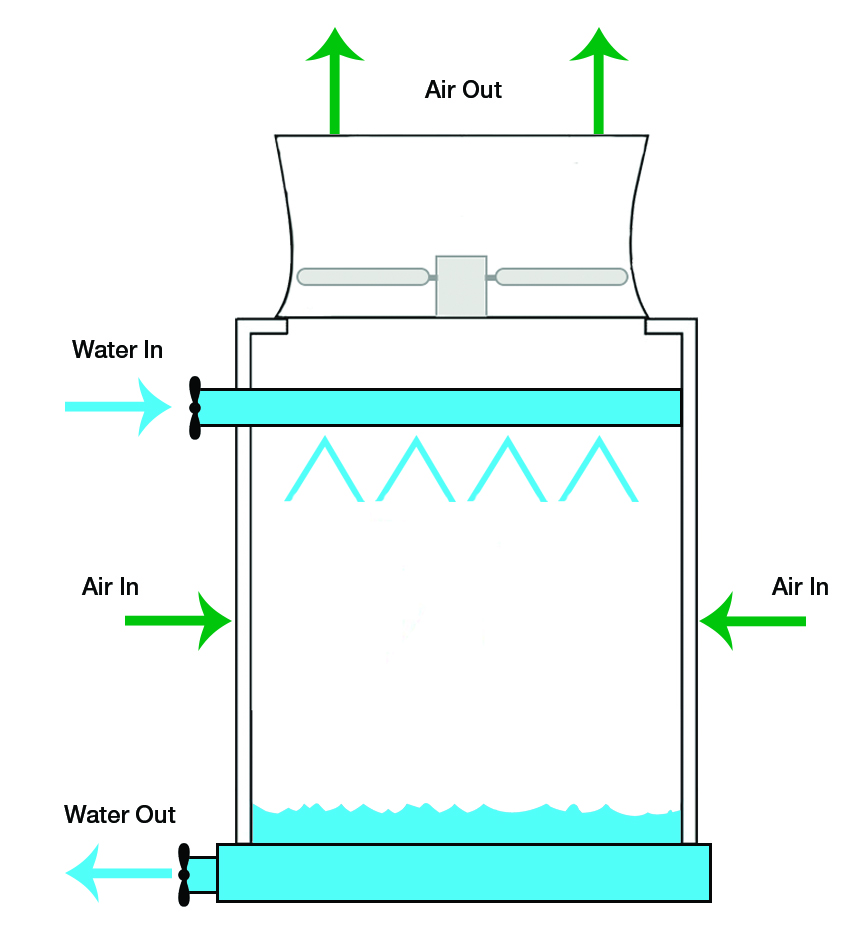 how do variable speed drives benefit hvac cooling towers the commercial hvac diagram hvac cooling tower diagram [ 850 x 930 Pixel ]
